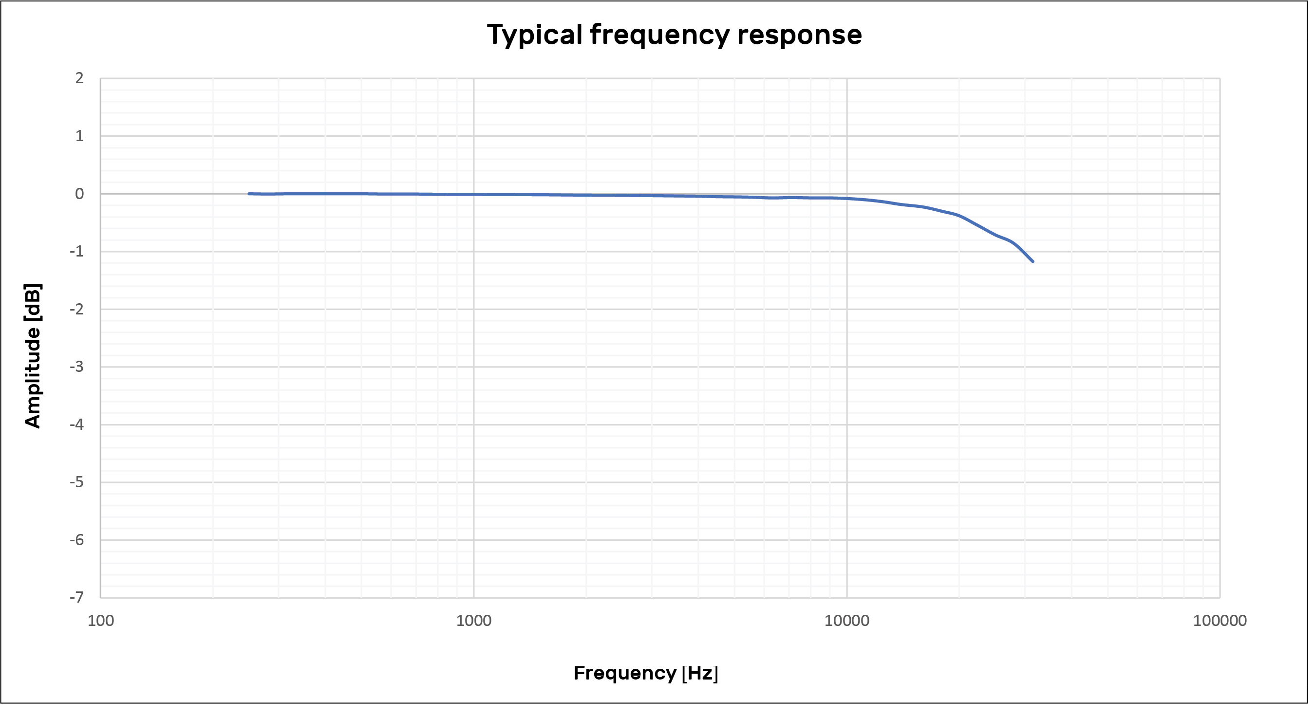 Frequency curve typical 48LA