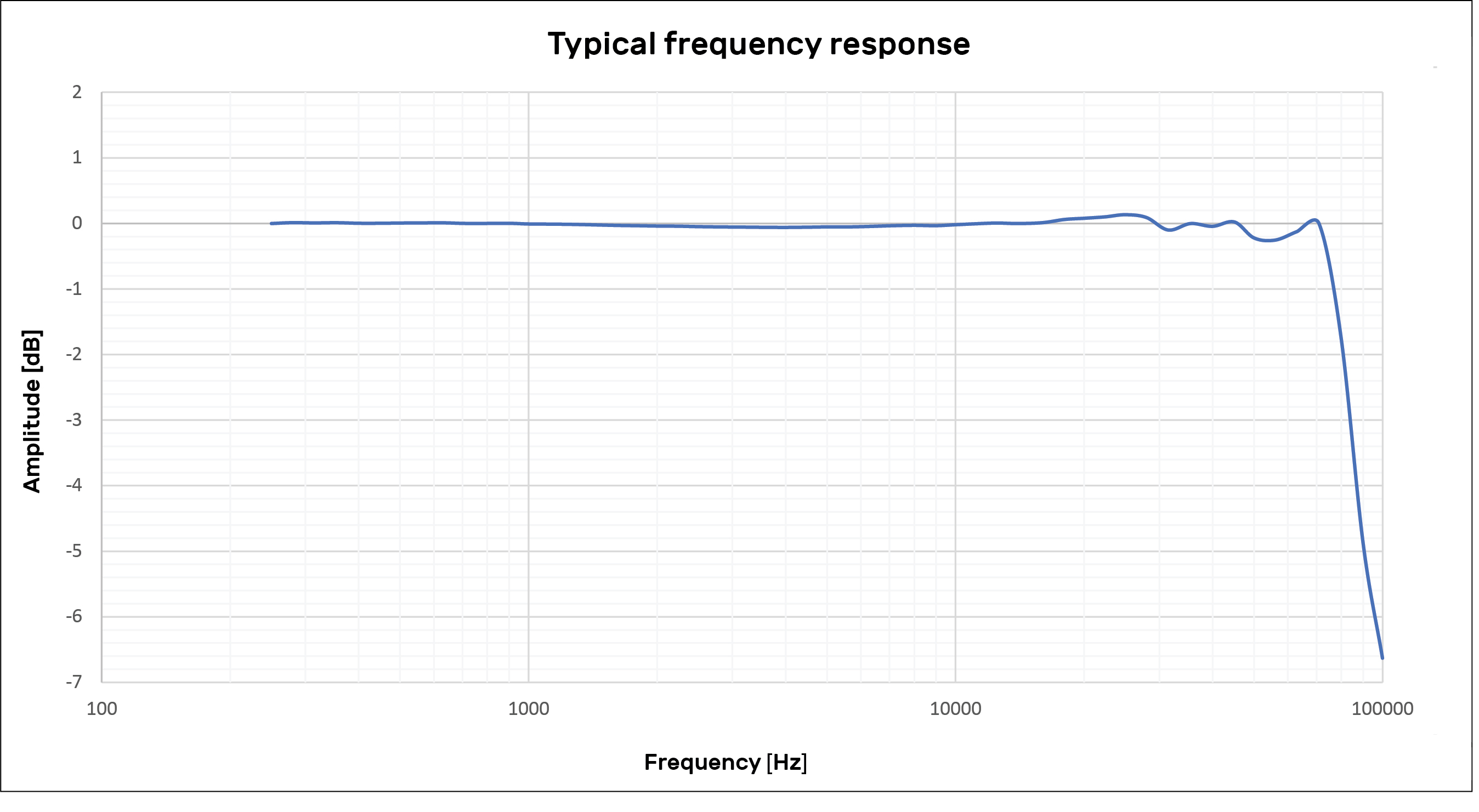 Frequency curve typical 48LX ny