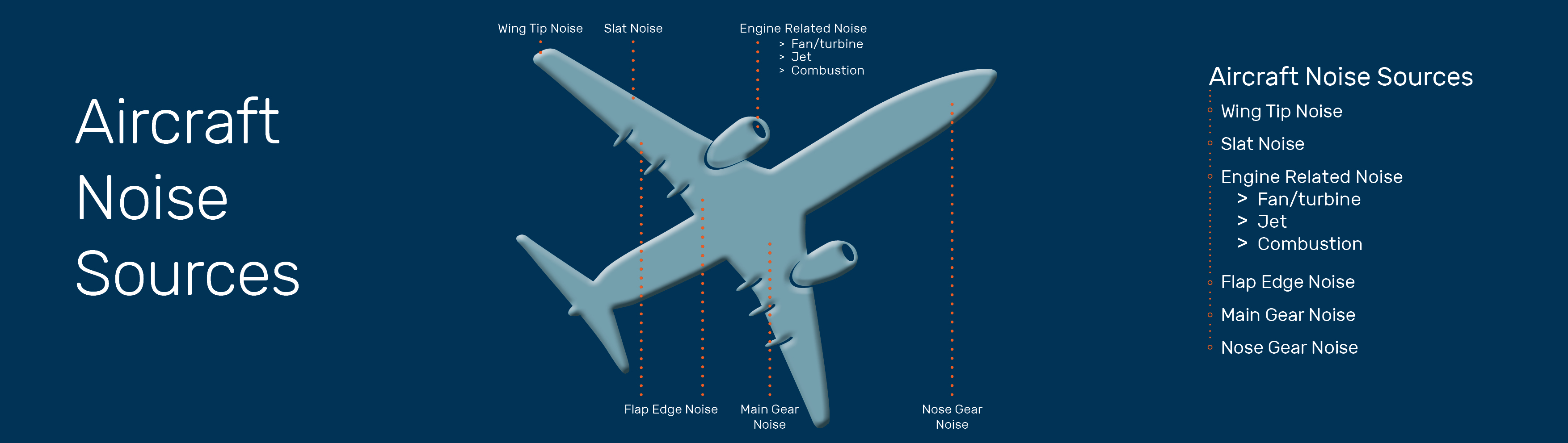 bred-aircraft-noise-sources-aero.jpg